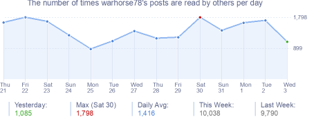 How many times warhorse78's posts are read daily