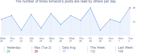 How many times kimwick's posts are read daily