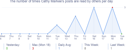 How many times Cathy Markee's posts are read daily