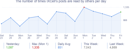 How many times IXCell's posts are read daily
