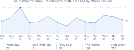 How many times Frenchman's posts are read daily
