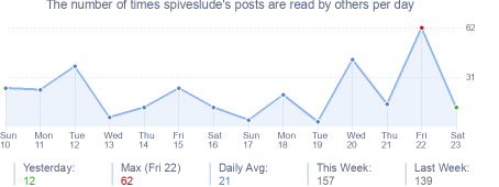 How many times spiveslude's posts are read daily