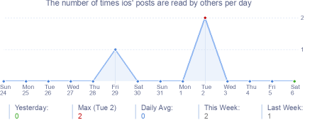 How many times ios's posts are read daily