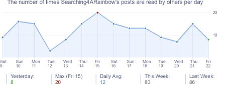 How many times Searching4ARainbow's posts are read daily