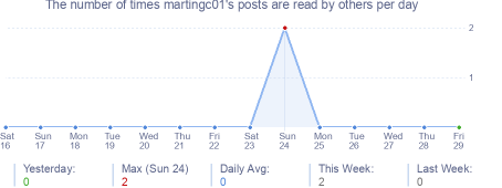 How many times martingc01's posts are read daily