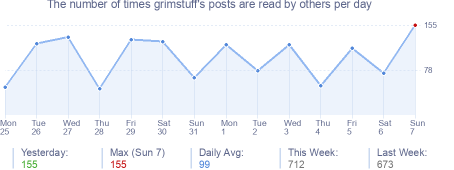 How many times grimstuff's posts are read daily