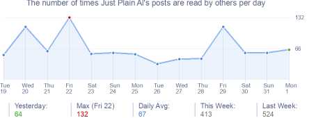 How many times Just Plain Al's posts are read daily