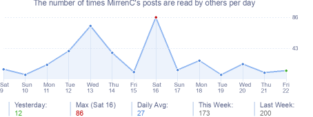 How many times MirrenC's posts are read daily