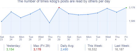 How many times kdog's posts are read daily
