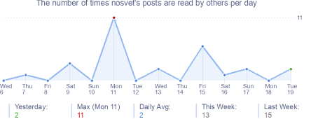 How many times nosvet's posts are read daily