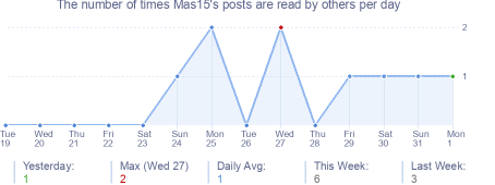 How many times Mas15's posts are read daily