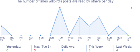 How many times willbird's posts are read daily