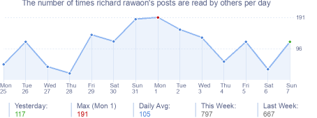 How many times richard rawaon's posts are read daily