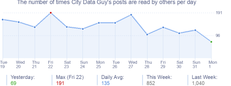 How many times City Data Guy's posts are read daily