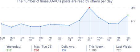 How many times AAVC's posts are read daily