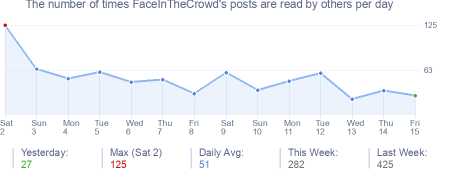 How many times FaceInTheCrowd's posts are read daily