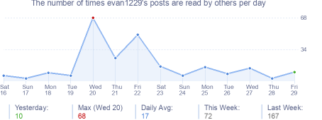 How many times evan1229's posts are read daily