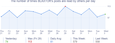 How many times BLAXTOR's posts are read daily