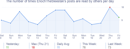 How many times EnochTheSleestak's posts are read daily