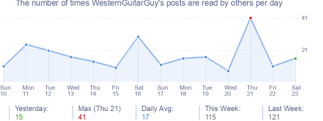 How many times WesternGuitarGuy's posts are read daily