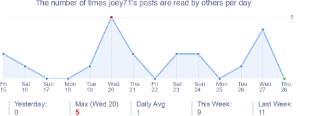 How many times joey71's posts are read daily