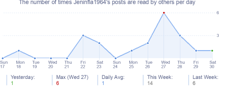 How many times Jeninfla1964's posts are read daily