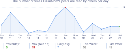 How many times BrumMom's posts are read daily