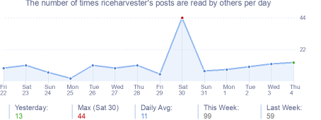 How many times riceharvester's posts are read daily