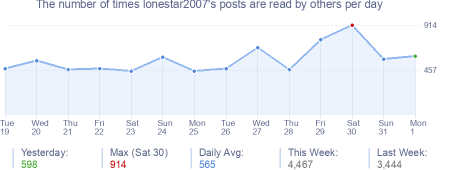 How many times lonestar2007's posts are read daily