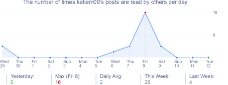 How many times katiem09's posts are read daily