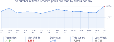 How many times Kracer's posts are read daily