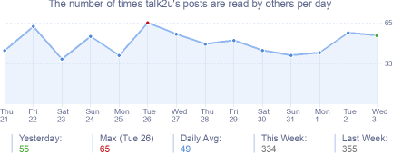 How many times talk2u's posts are read daily