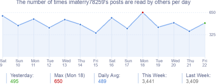 How many times imaterry78259's posts are read daily