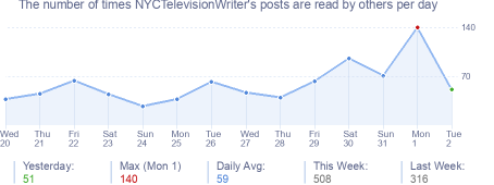 How many times NYCTelevisionWriter's posts are read daily