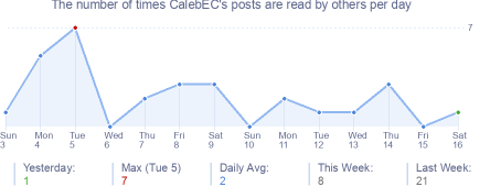 How many times CalebEC's posts are read daily