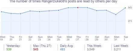 How many times RangerDuke08's posts are read daily