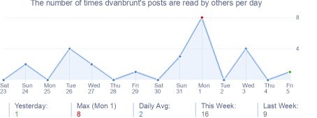 How many times dvanbrunt's posts are read daily