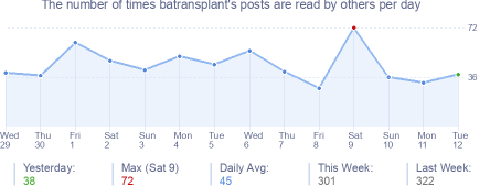How many times batransplant's posts are read daily