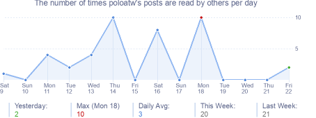 How many times poloatw's posts are read daily