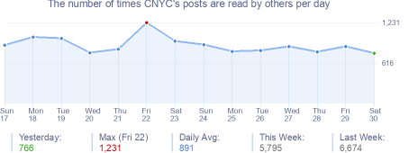 How many times CNYC's posts are read daily