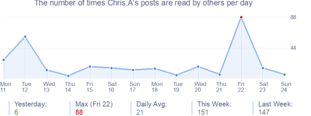 How many times Chris.A's posts are read daily