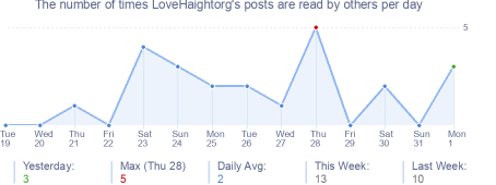 How many times LoveHaightorg's posts are read daily