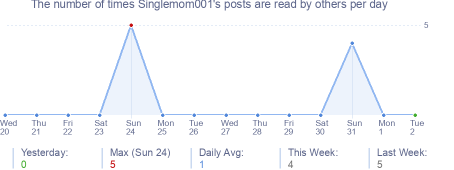 How many times Singlemom001's posts are read daily
