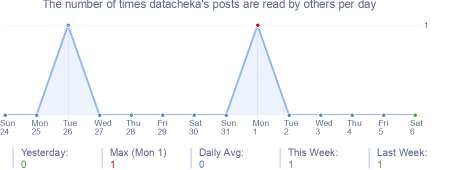How many times datacheka's posts are read daily