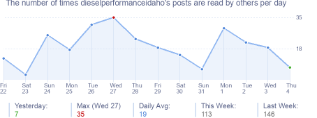 How many times dieselperformanceidaho's posts are read daily