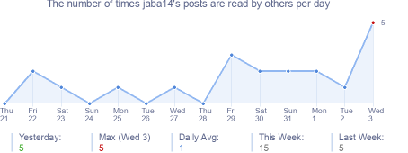 How many times jaba14's posts are read daily