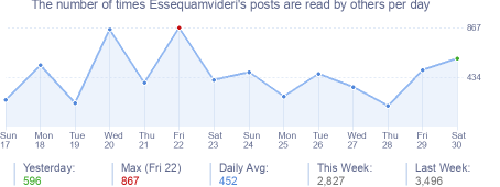 How many times Essequamvideri's posts are read daily