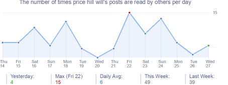 How many times price hill will's posts are read daily