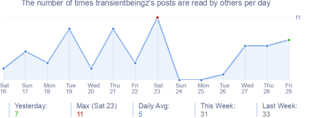 How many times transientbeingz's posts are read daily