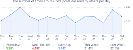 How many times TroutDude's posts are read daily
